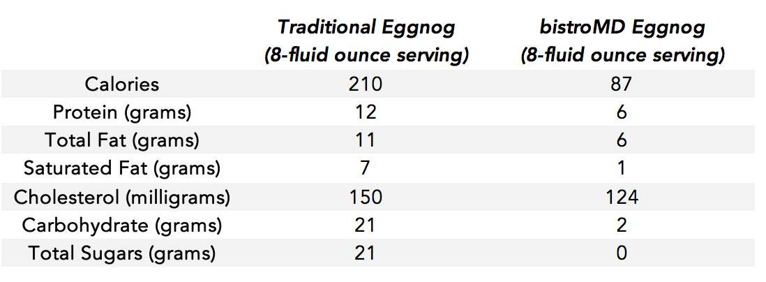 eggnog-table1